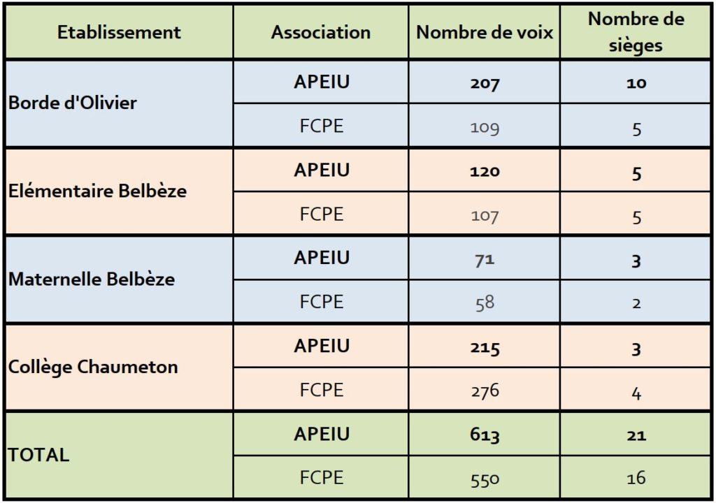 résultats des élections des représentants des parents d'élèves de la ville de l'union pour l'année scolaire 2021-2022
